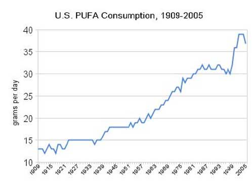 Consumo-grassi-polinsaturi-Stati-Uniti